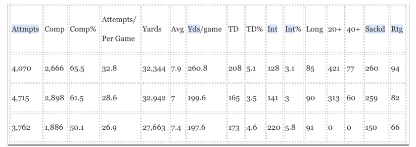 Kurt Warner vs other hall of famers
